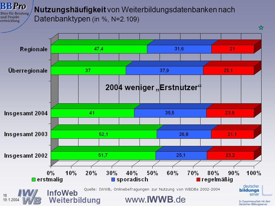 InfoWeb Weiterbildung 17 19.1.2004 www.IWWB.de Wodurch von der Datenbank erfahren.