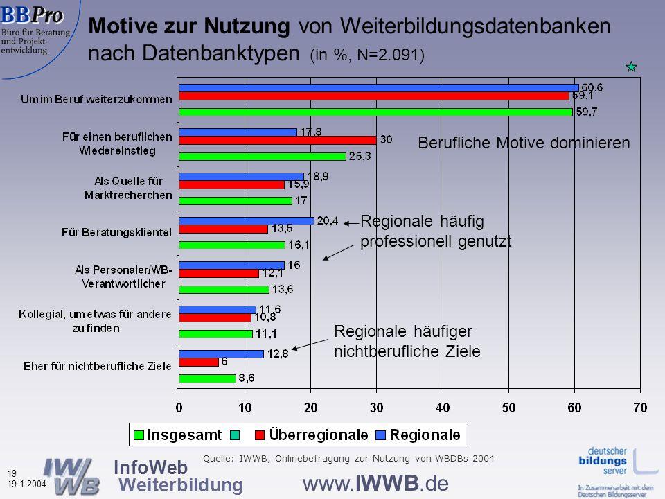 InfoWeb Weiterbildung 18 19.1.2004 www.IWWB.de Nutzungshäufigkeit von Weiterbildungsdatenbanken nach Datenbanktypen (in %, N=2.109) 2004 weniger Erstnutzer Quelle: IWWB, Onlinebefragungen zur Nutzung von WBDBs 2002-2004