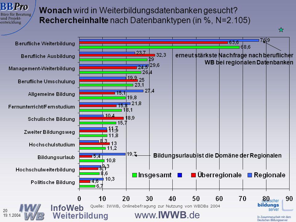 InfoWeb Weiterbildung 19 19.1.2004 www.IWWB.de Motive zur Nutzung von Weiterbildungsdatenbanken nach Datenbanktypen (in %, N=2.091) Regionale häufig professionell genutzt Regionale häufiger nichtberufliche Ziele Quelle: IWWB, Onlinebefragung zur Nutzung von WBDBs 2004 Berufliche Motive dominieren