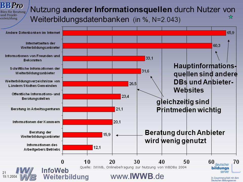 InfoWeb Weiterbildung 20 19.1.2004 www.IWWB.de Wonach wird in Weiterbildungsdatenbanken gesucht.