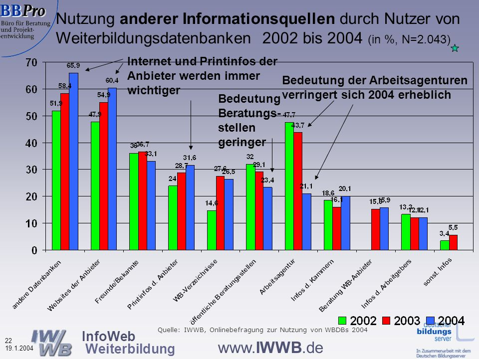 InfoWeb Weiterbildung 21 19.1.2004 www.IWWB.de Nutzung anderer Informationsquellen durch Nutzer von Weiterbildungsdatenbanken (in %, N=2.043) Hauptinformations- quellen sind andere DBs und Anbieter- Websites gleichzeitig sind Printmedien wichtig Beratung durch Anbieter wird wenig genutzt Quelle: IWWB, Onlinebefragung zur Nutzung von WBDBs 2004
