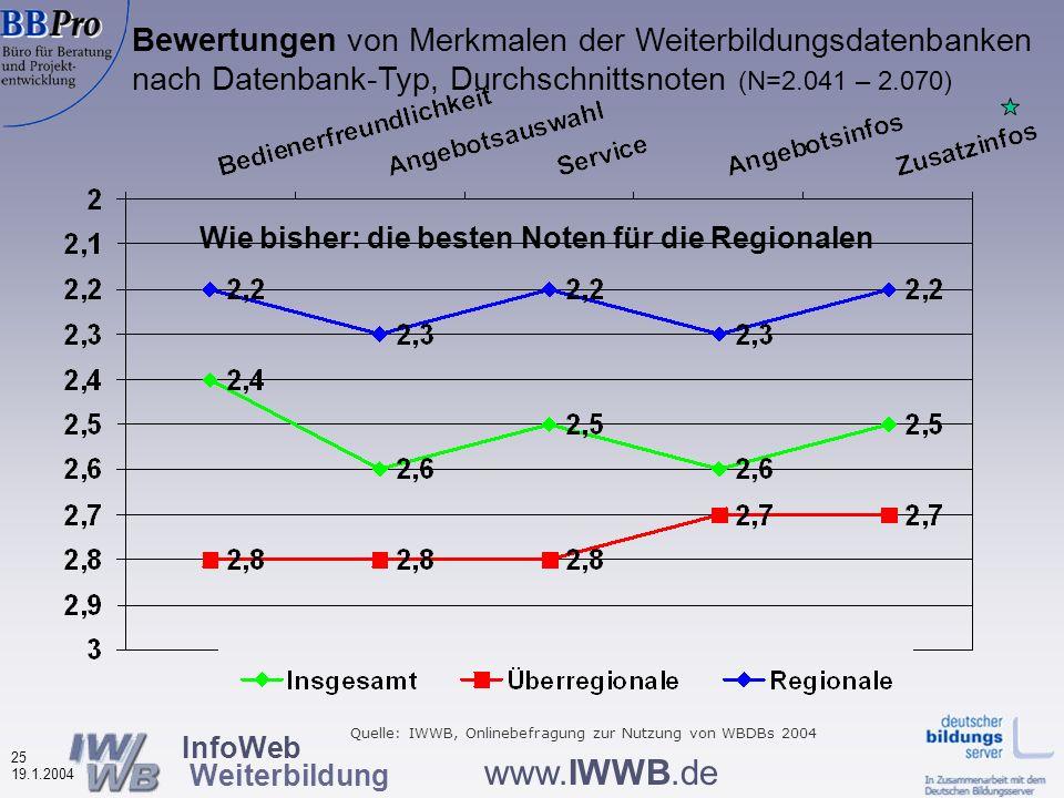 InfoWeb Weiterbildung 24 19.1.2004 www.IWWB.de Bewertungen von Merkmalen der Weiterbildungsdatenbanken (in %, N=2.041 – 2.070) Ingesamt nach wie vor positive Bewertungen Quelle: IWWB, Onlinebefragung zur Nutzung von WBDBs 2004