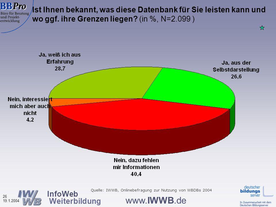 InfoWeb Weiterbildung 25 19.1.2004 www.IWWB.de Bewertungen von Merkmalen der Weiterbildungsdatenbanken nach Datenbank-Typ, Durchschnittsnoten (N=2.041 – 2.070) Wie bisher: die besten Noten für die Regionalen Quelle: IWWB, Onlinebefragung zur Nutzung von WBDBs 2004