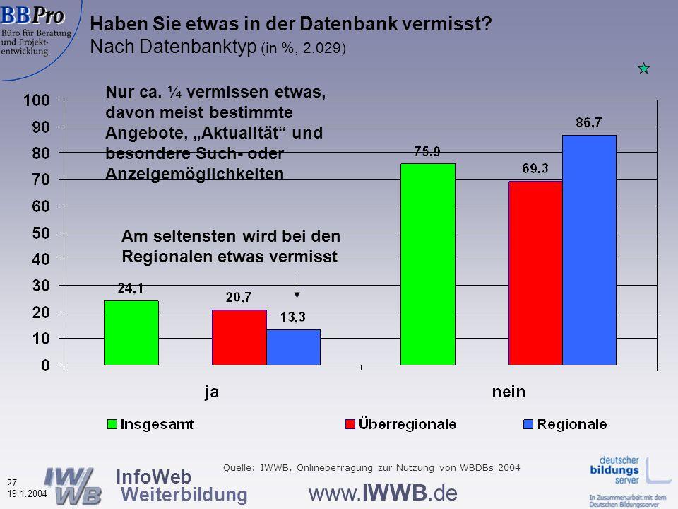 InfoWeb Weiterbildung 26 19.1.2004 www.IWWB.de Ist Ihnen bekannt, was diese Datenbank für Sie leisten kann und wo ggf.