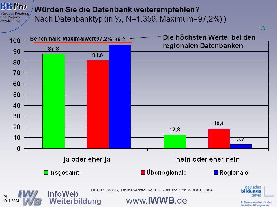 InfoWeb Weiterbildung 28 19.1.2004 www.IWWB.de Wichtigkeit von Hilfe und Tipps (in %, N=2.130) Für über 2/3 sind Hilfe und Tipps wichtig Quelle: IWWB, Onlinebefragung zur Nutzung von WBDBs 2004
