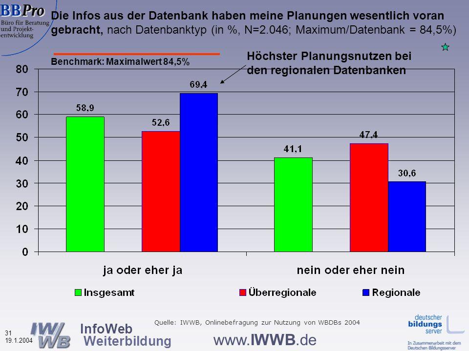 InfoWeb Weiterbildung 30 19.1.2004 www.IWWB.de Vier thematische Bereiche Informationen über Nutzerinnen und Nutzer der Weiterbildungsdatenbanken Nutzungsverhalten Bewertung von Merkmalen der Weiterbildungsdatenbanken Effekte der Datenbanknutzung auf das Weiterbildungsverhalten