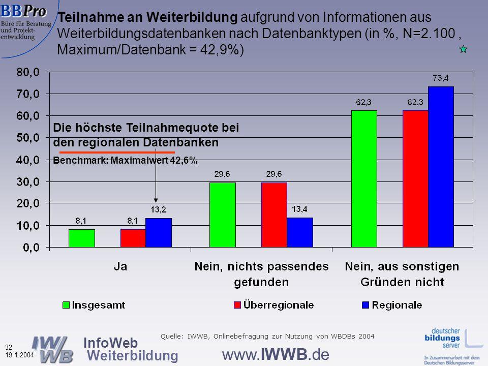 InfoWeb Weiterbildung 31 19.1.2004 www.IWWB.de Die Infos aus der Datenbank haben meine Planungen wesentlich voran gebracht, nach Datenbanktyp (in %, N=2.046; Maximum/Datenbank = 84,5%) Höchster Planungsnutzen bei den regionalen Datenbanken Quelle: IWWB, Onlinebefragung zur Nutzung von WBDBs 2004 Benchmark: Maximalwert 84,5%