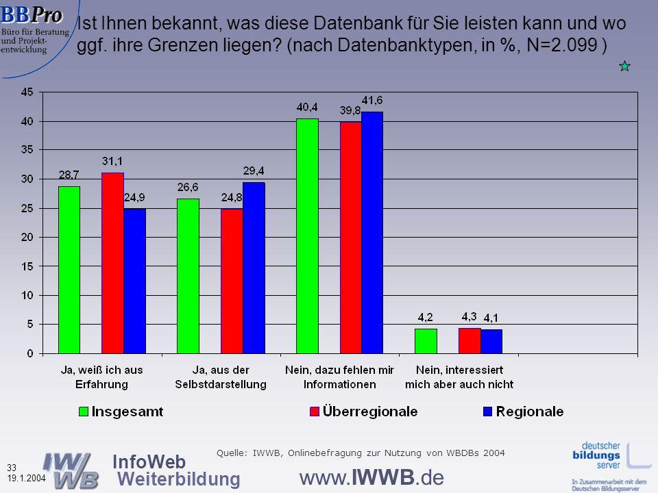 InfoWeb Weiterbildung 32 19.1.2004 www.IWWB.de Teilnahme an Weiterbildung aufgrund von Informationen aus Weiterbildungsdatenbanken nach Datenbanktypen (in %, N=2.100, Maximum/Datenbank = 42,9%) Die höchste Teilnahmequote bei den regionalen Datenbanken Quelle: IWWB, Onlinebefragung zur Nutzung von WBDBs 2004 Benchmark: Maximalwert 42,6%