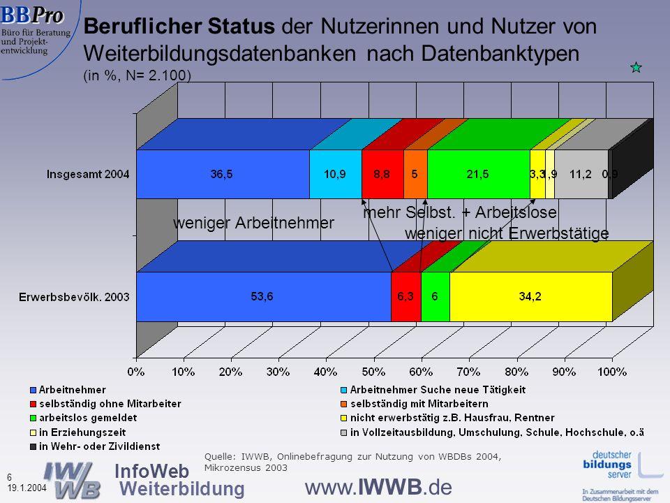 InfoWeb Weiterbildung 5 19.1.2004 www.IWWB.de Schulabschluss der Nutzerinnen und Nutzer von Weiterbildungsdatenbanken (in %, N=2.117) wenige Hauptschüler viele Abiturienten Quelle: IWWB, Onlinebefragung zur Nutzung von WBDBs 2004, Mikrozensus 2003