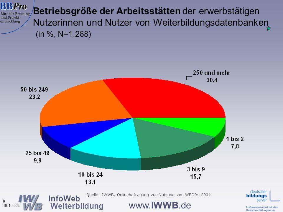 InfoWeb Weiterbildung 7 19.1.2004 www.IWWB.de Beruflicher Status der Nutzerinnen und Nutzer von Weiterbildungsdatenbanken 2002 - 2004 (in %) Arbeitnehmer Arbeitslose Quelle: IWWB, Onlinebefragungen zur Nutzung von WBDBs 2002-2004 2004 weniger Arbeitslose 2004 mehr Selbständige