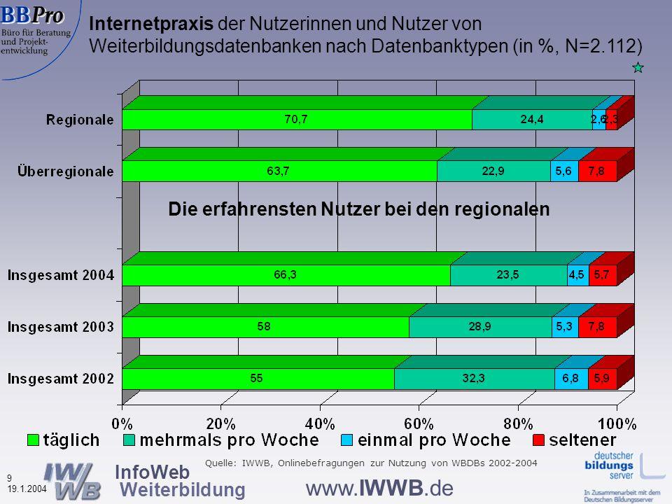 InfoWeb Weiterbildung 8 19.1.2004 www.IWWB.de Betriebsgröße der Arbeitsstätten der erwerbstätigen Nutzerinnen und Nutzer von Weiterbildungsdatenbanken (in %, N=1.268) Quelle: IWWB, Onlinebefragung zur Nutzung von WBDBs 2004