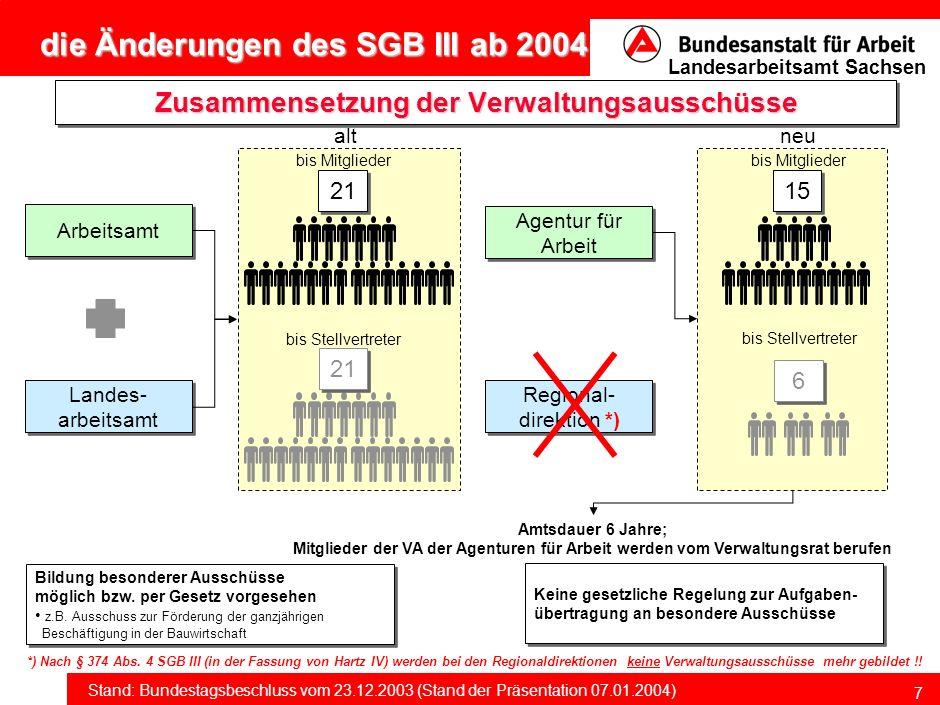 die Änderungen des SGB III ab 2004 Stand: Bundestagsbeschluss vom 23.12.2003 (Stand der Präsentation 07.01.2004) Landesarbeitsamt Sachsen 17 ab 01.01.2004 Arbeitslosengeld bei beruflicher Weiterbildung § 124 SGB III i.V.