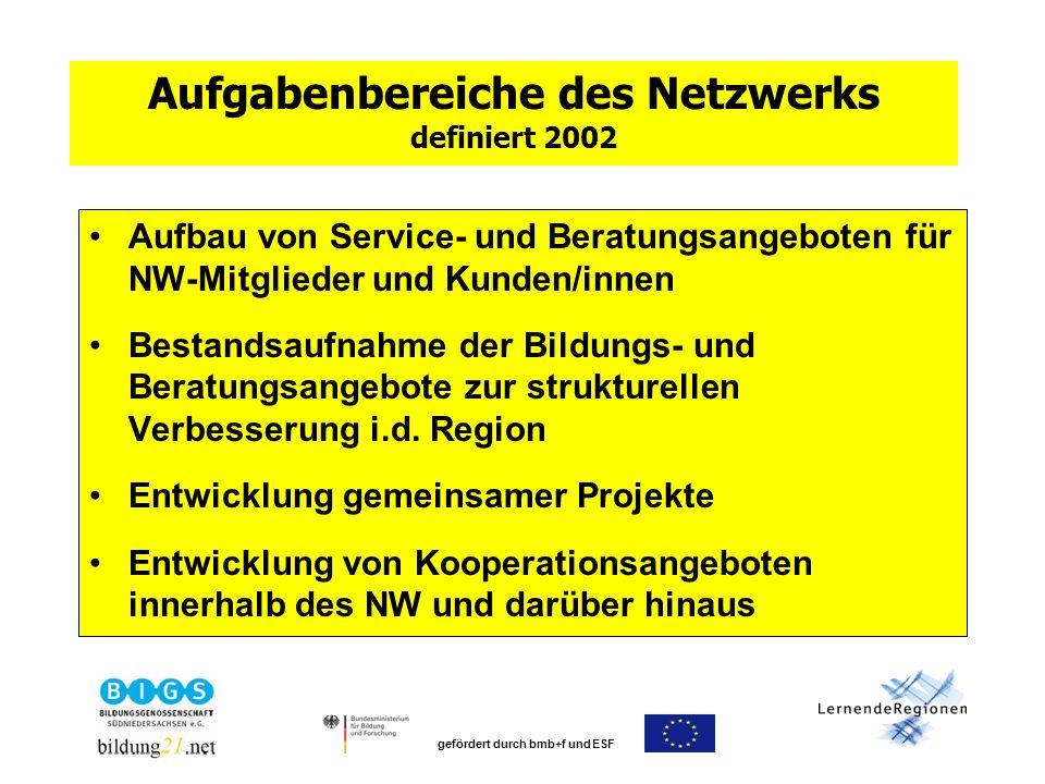 gefördert durch bmb+f und ESF Aufgabenbereiche des Netzwerks definiert 2002 Aufbau von Service- und Beratungsangeboten für NW-Mitglieder und Kunden/innen Bestandsaufnahme der Bildungs- und Beratungsangebote zur strukturellen Verbesserung i.d.