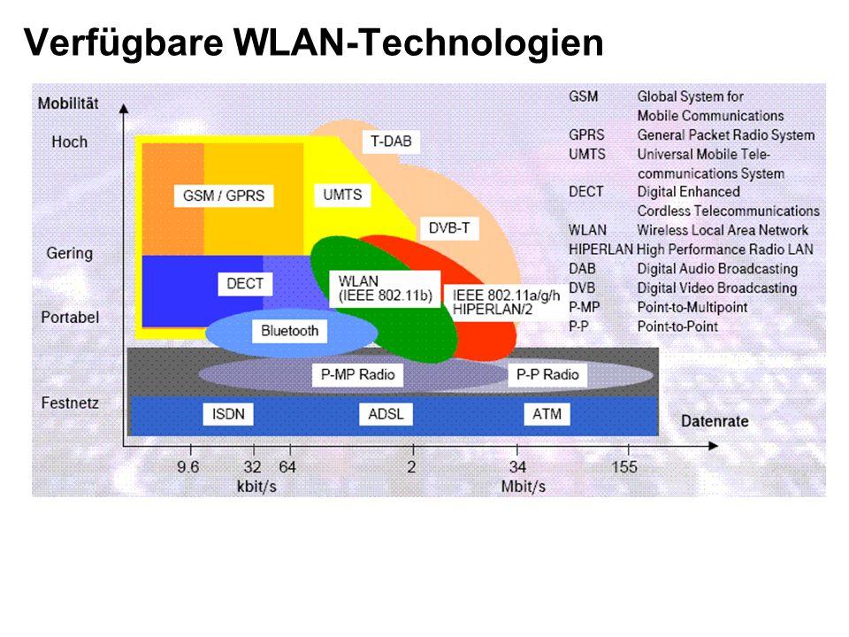 Verfügbare WLAN-Technologien