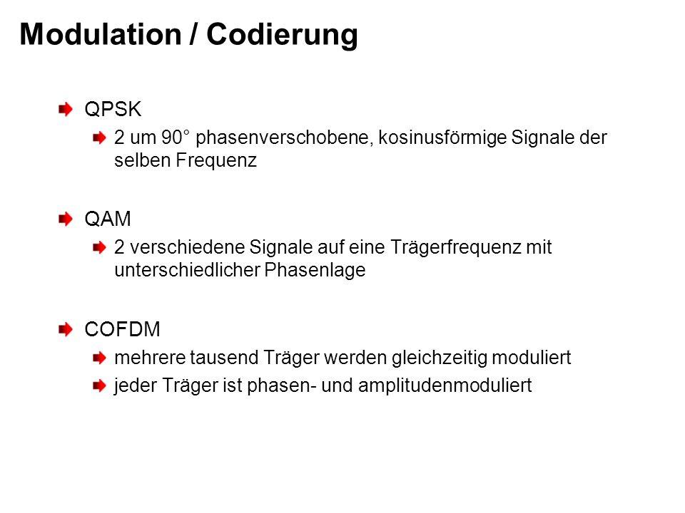 Modulation / Codierung QPSK 2 um 90° phasenverschobene, kosinusförmige Signale der selben Frequenz QAM 2 verschiedene Signale auf eine Trägerfrequenz