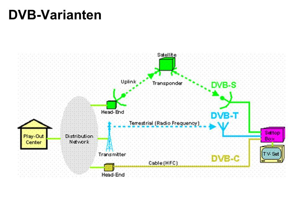 DVB-Varianten
