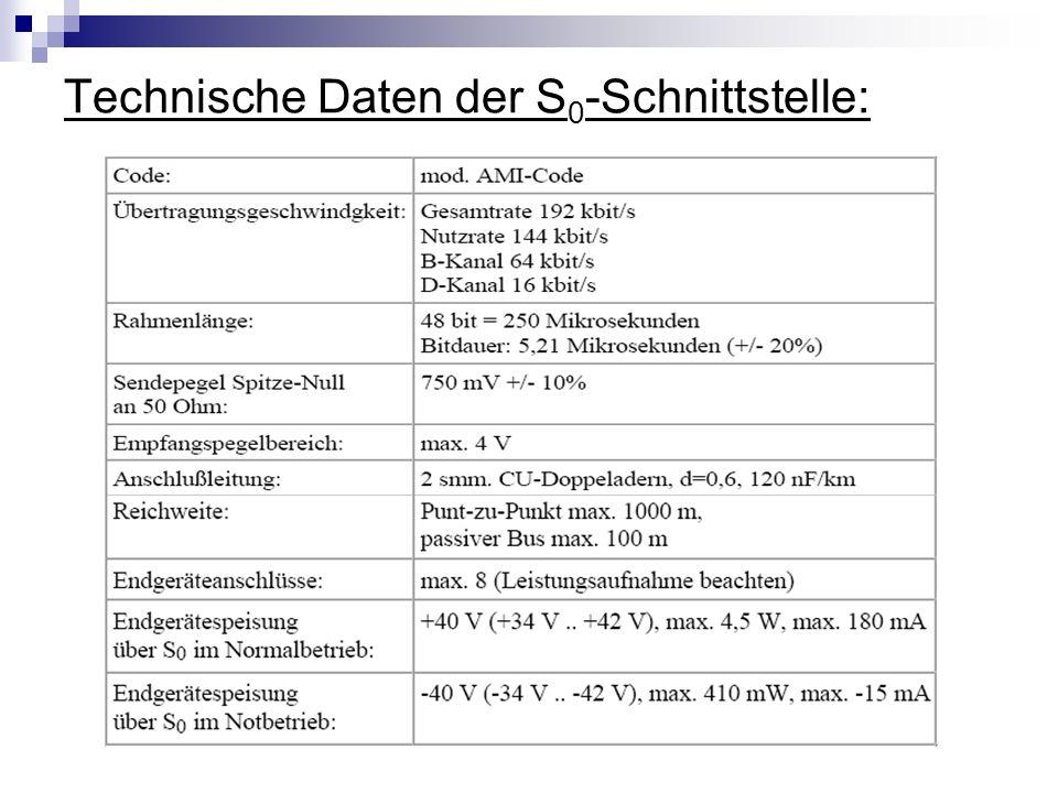Technische Daten der S 0 -Schnittstelle: