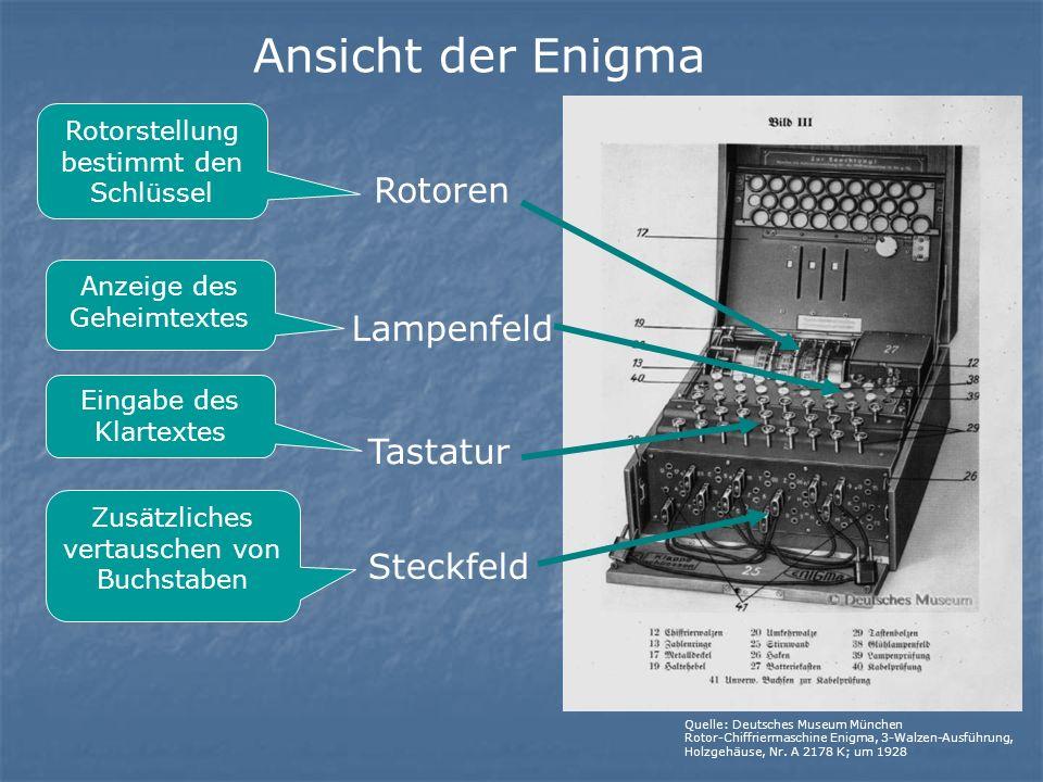 Ansicht der Enigma Rotorstellung bestimmt den Schlüssel Rotoren Lampenfeld Tastatur Steckfeld Anzeige des Geheimtextes Zusätzliches vertauschen von Buchstaben Eingabe des Klartextes Quelle: Deutsches Museum München Rotor-Chiffriermaschine Enigma, 3-Walzen-Ausführung, Holzgehäuse, Nr.