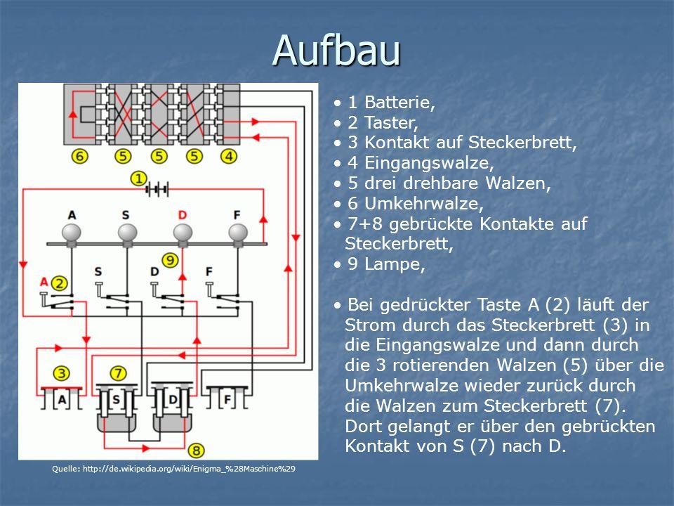 Aufbau 1 Batterie, 2 Taster, 3 Kontakt auf Steckerbrett, 4 Eingangswalze, 5 drei drehbare Walzen, 6 Umkehrwalze, 7+8 gebrückte Kontakte auf Steckerbrett, 9 Lampe, Bei gedrückter Taste A (2) läuft der Strom durch das Steckerbrett (3) in die Eingangswalze und dann durch die 3 rotierenden Walzen (5) über die Umkehrwalze wieder zurück durch die Walzen zum Steckerbrett (7).