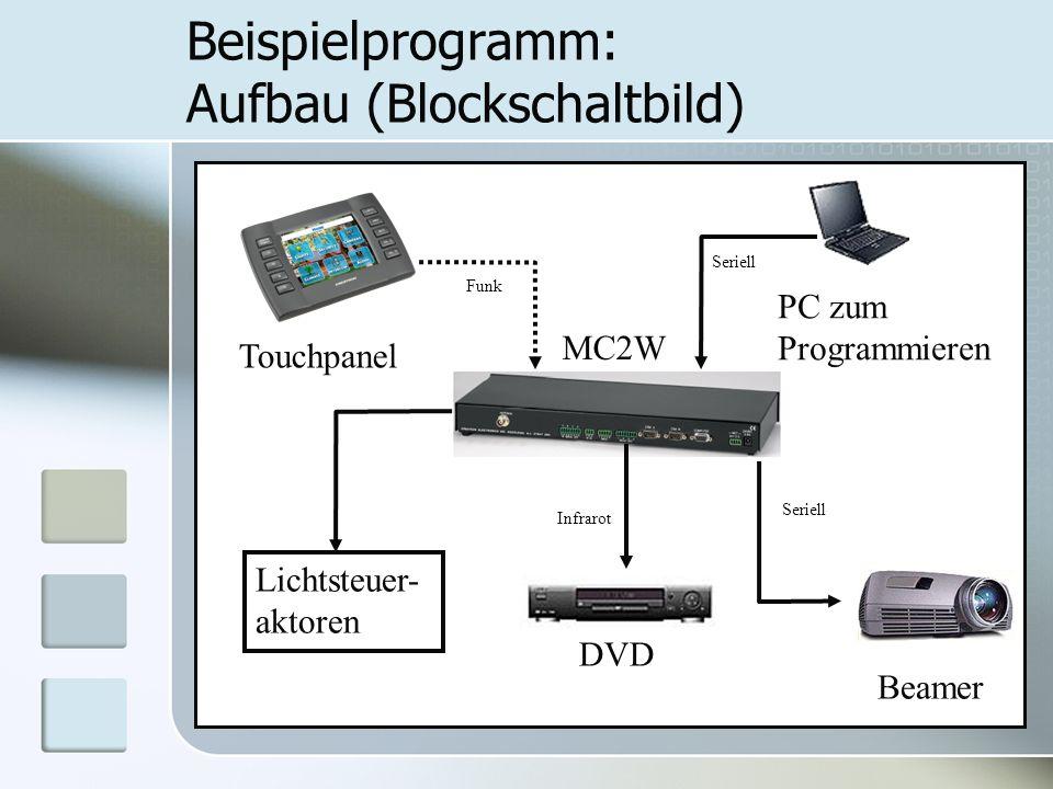 Beispielprogramm: Aufbau (Blockschaltbild) Touchpanel PC zum Programmieren DVD Beamer Funk Seriell Infrarot Seriell Lichtsteuer- aktoren MC2W