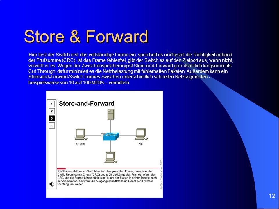 12 Store & Forward Hier liest der Switch erst das vollständige Frame ein, speichert es und testet die Richtigkeit anhand der Prüfsumme (CRC). Ist das