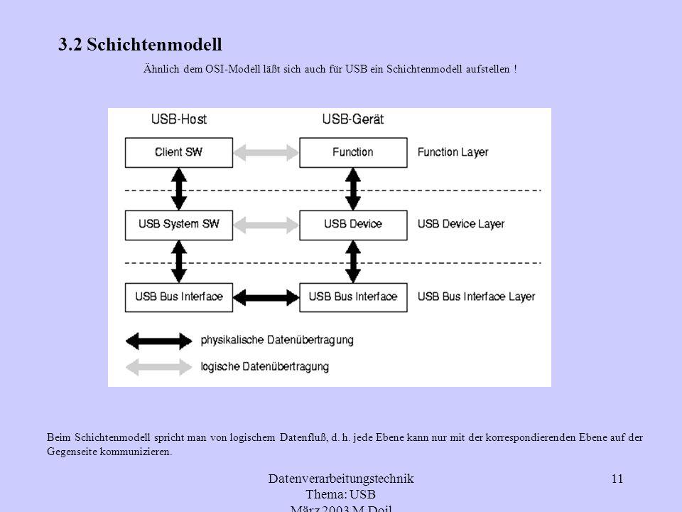 Datenverarbeitungstechnik Thema: USB März 2003 M.Doil 11 3.2 Schichtenmodell Ähnlich dem OSI-Modell läßt sich auch für USB ein Schichtenmodell aufstel