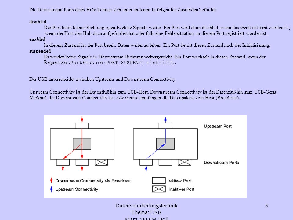 Datenverarbeitungstechnik Thema: USB März 2003 M.Doil 6 - Endgeräte: Bei Endgeräten handelt es sich um seperate Peripheriegeräte die über ein Anschlußkabel in einen Port des Hubs gesteckt werden.