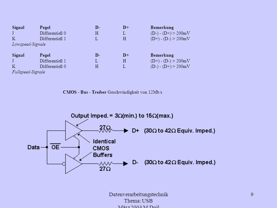 Datenverarbeitungstechnik Thema: USB März 2003 M.Doil 10 3.0 Datenfluss des USB 3.1 Signalcodierung Zur Signalübertragung bei USB wird die NRZI-Codierung verwendet: 0 - Wechsel des Signals 1 - Beibehalten des Signals somit wird bei der Übertragung eines Strings aus lauter 0 ein ständiger Level-Wechsel bewirkt, ein String aus lauter 1 bewirkt ein Halten des Signallevels.