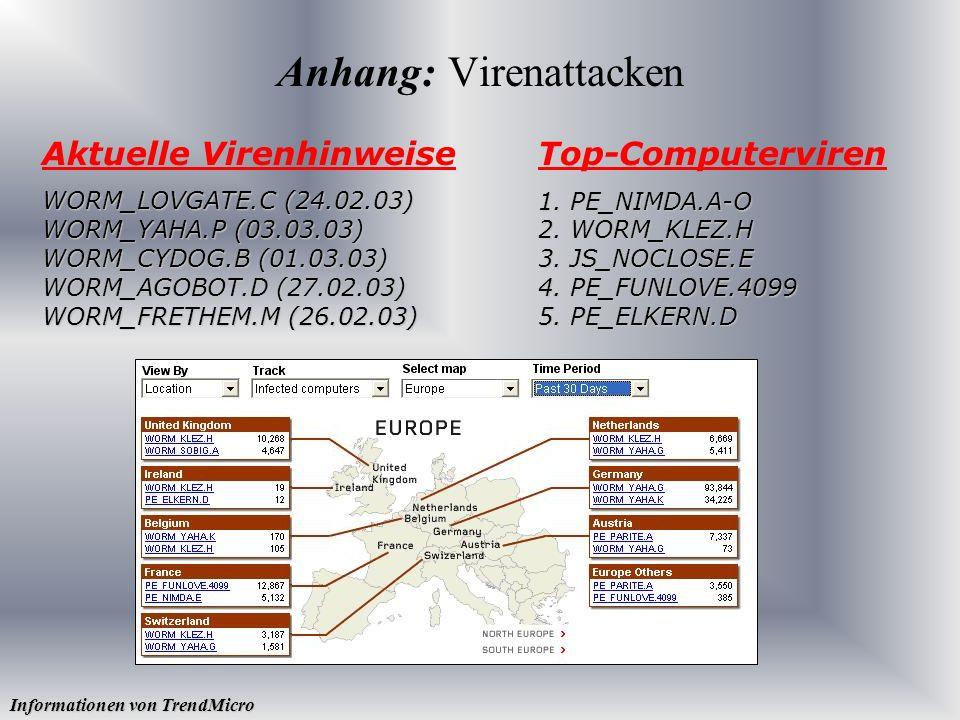 Anhang: Virenattacken Top-Computerviren 1. PE_NIMDA.A-O 2. WORM_KLEZ.H 3. JS_NOCLOSE.E 4. PE_FUNLOVE.4099 5. PE_ELKERN.D Aktuelle Virenhinweise WORM_L