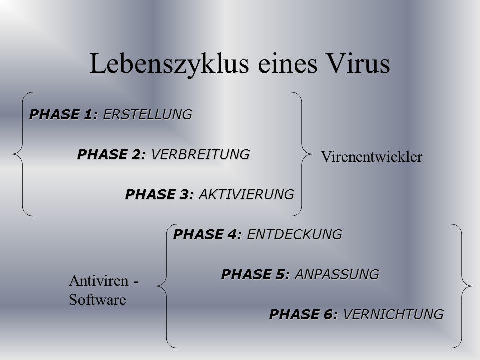 Lebenszyklus eines Virus PHASE 1: ERSTELLUNG PHASE 2: VERBREITUNG PHASE 3: AKTIVIERUNG PHASE 4: ENTDECKUNG PHASE 5: ANPASSUNG PHASE 6: VERNICHTUNG Vir