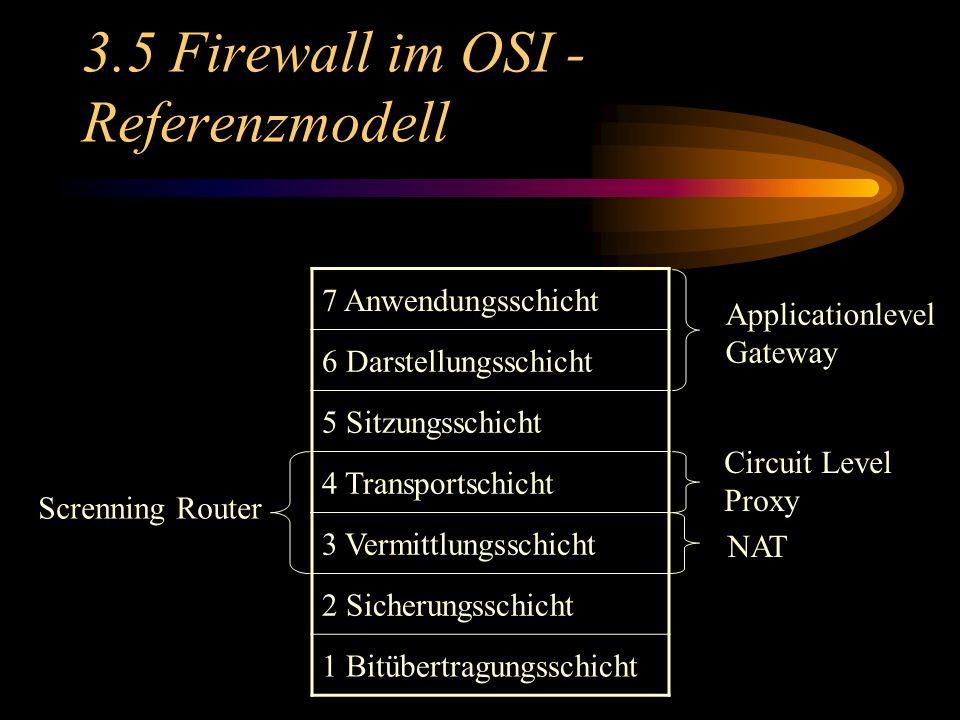 3.5 Firewall im OSI - Referenzmodell 7 Anwendungsschicht 6 Darstellungsschicht 5 Sitzungsschicht 4 Transportschicht 3 Vermittlungsschicht 2 Sicherungsschicht 1 Bitübertragungsschicht Screnning Router Applicationlevel Gateway Circuit Level Proxy NAT