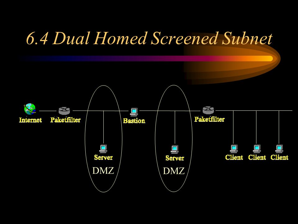 6.4 Dual Homed Screened Subnet DMZ