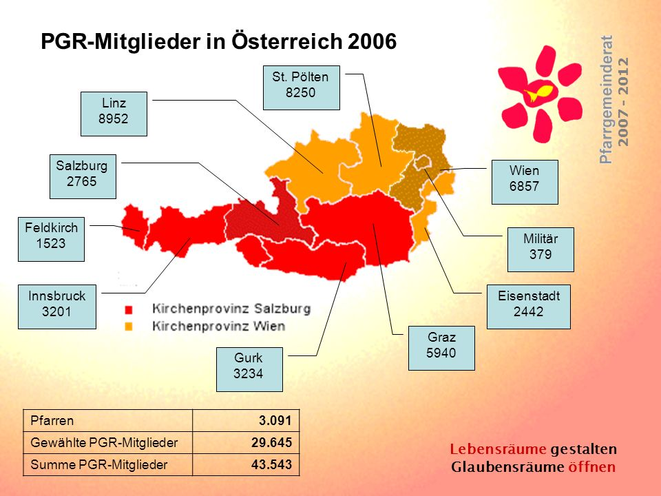 Lebensräume gestalten Glaubensräume öffnen 2007 - 2012 Feldkirch 1523 Innsbruck 3201 Salzburg 2765 Linz 8952 St. Pölten 8250 Militär 379 Eisenstadt 24
