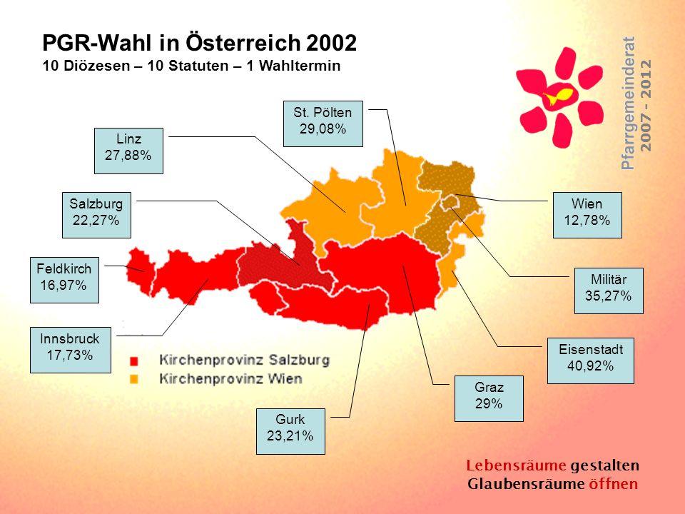 Lebensräume gestalten Glaubensräume öffnen 2007 - 2012 Feldkirch 16,97% Innsbruck 17,73% Salzburg 22,27% Linz 27,88% St. Pölten 29,08% Militär 35,27%