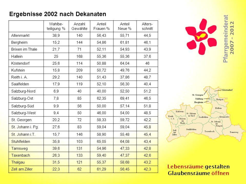 Lebensräume gestalten Glaubensräume öffnen 2007 - 2012 Ergebnisse 2002 nach Dekanaten Wahlbe- teiligung % Anzahl Gewählte Anteil Frauen % Anteil Neue