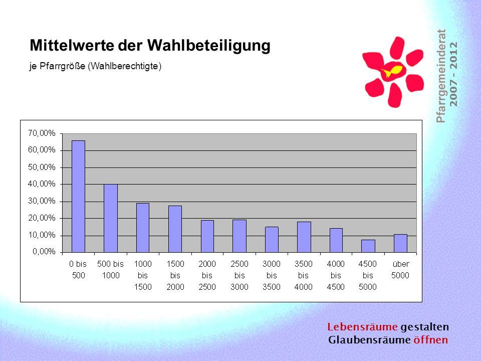 Lebensräume gestalten Glaubensräume öffnen 2007 - 2012 Mittelwerte der Wahlbeteiligung je Pfarrgröße (Wahlberechtigte)