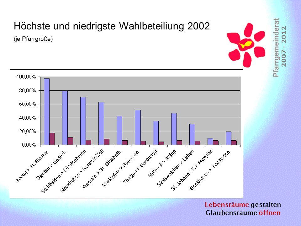 Lebensräume gestalten Glaubensräume öffnen 2007 - 2012 1.Wer übt zukünftig die Definitionsmacht über Projekte aus.