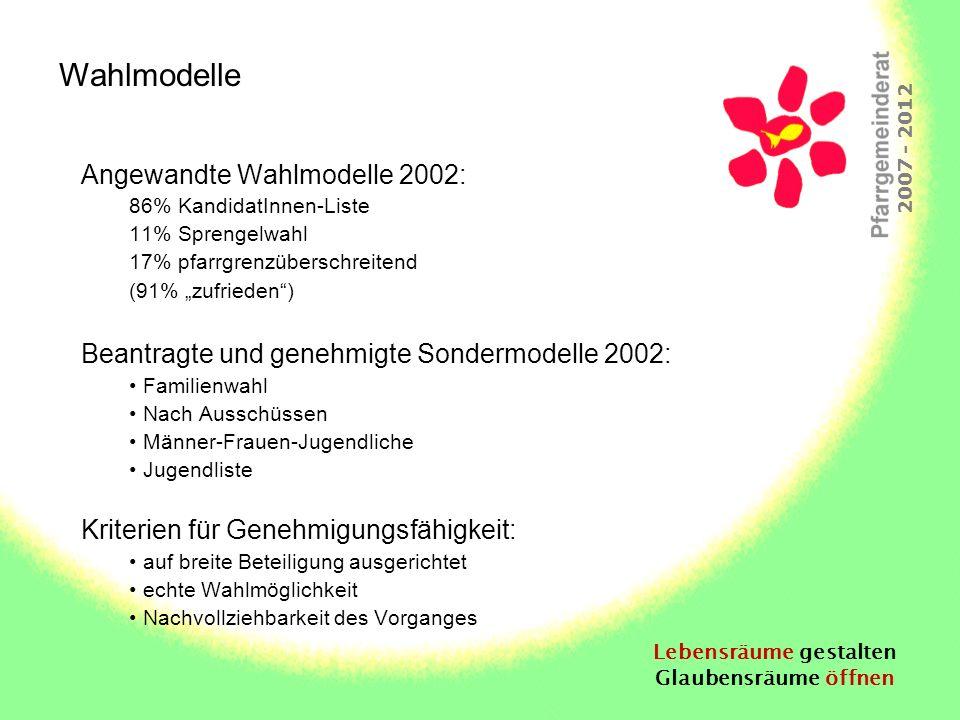 Lebensräume gestalten Glaubensräume öffnen 2007 - 2012 Angewandte Wahlmodelle 2002: 86% KandidatInnen-Liste 11% Sprengelwahl 17% pfarrgrenzüberschreit