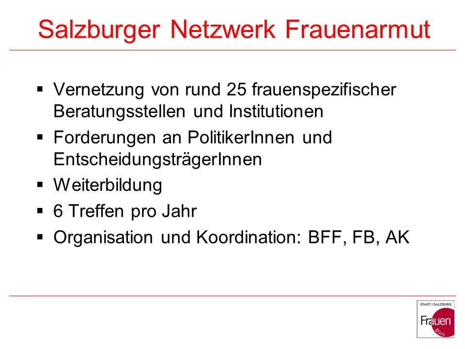 Salzburger Netzwerk Frauenarmut Vernetzung von rund 25 frauenspezifischer Beratungsstellen und Institutionen Forderungen an PolitikerInnen und EntscheidungsträgerInnen Weiterbildung 6 Treffen pro Jahr Organisation und Koordination: BFF, FB, AK