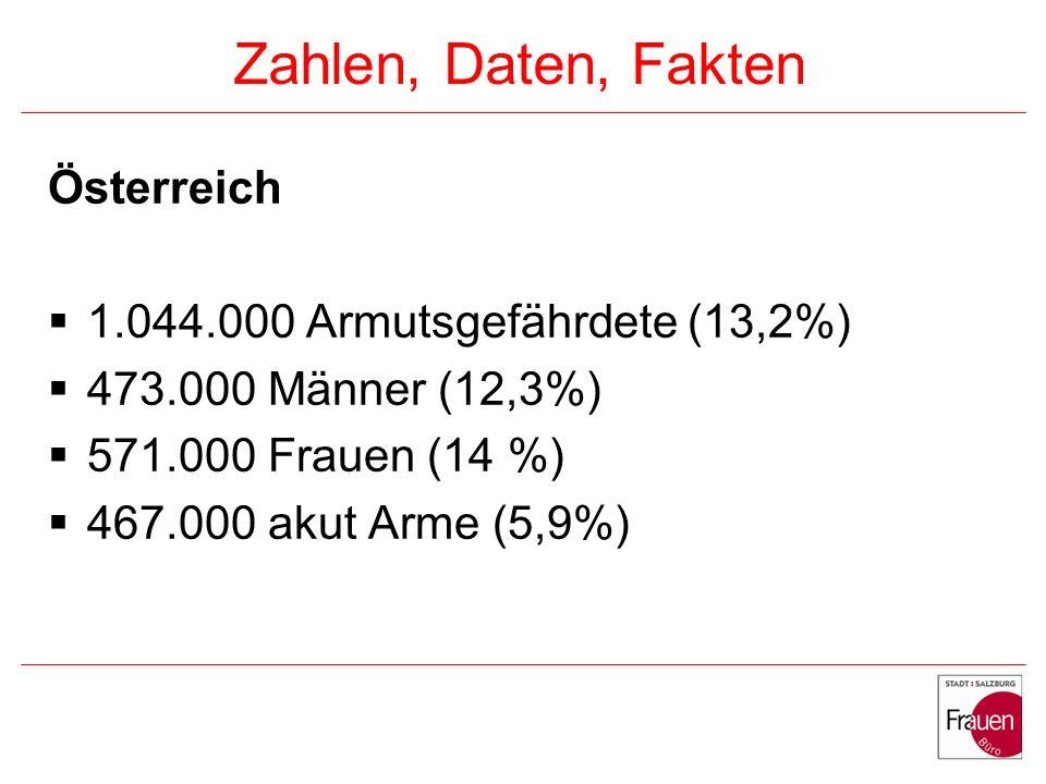 Zahlen, Daten, Fakten Salzburg: 56.880 Armutsgefährdete (11%) 22.126 Männer (8,9%) 34.754 Frauen (13%) 20.680 akut Arme (4%) 7.314 Männer (3%) 13.366 Frauen (5%)