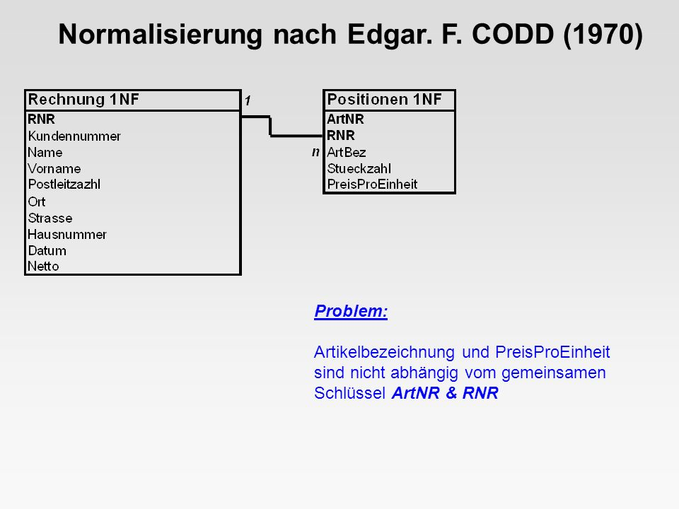 Lösung: Abspaltung einer Artikeltabelle (ArtNR, ArtBez, PreisProEinheit) Normalisierung nach Edgar.