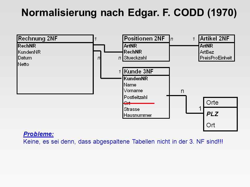 ZUSAMMENFASSUNG: Atomare Felder, keine Wiederholungsgruppen Keine Abhängigkeiten von Gesamtschlüsseln Keine Abhängigkeiten von Nichtschlüsselfeldern o d e r : g e z i e l t e s H i n s c h a u e n Normalisierung nach Edgar.