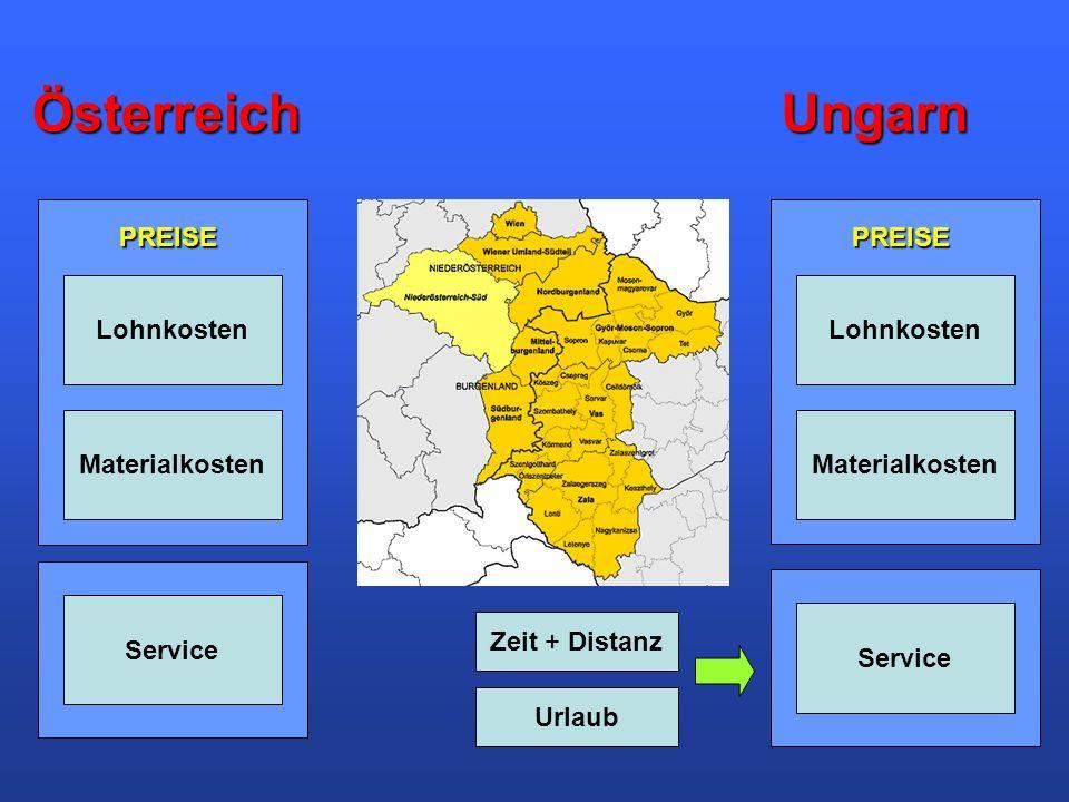 ÖsterreichUngarn Lohnkosten Materialkosten Lohnkosten Materialkosten Service Zeit + Distanz Urlaub PREISEPREISE