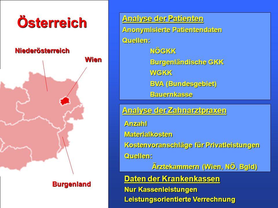 Österreich Burgenland Niederösterreich Wien Daten der Krankenkassen Nur Kassenleistungen Leistungsorientierte Verrechnung Analyse der Patienten Analys