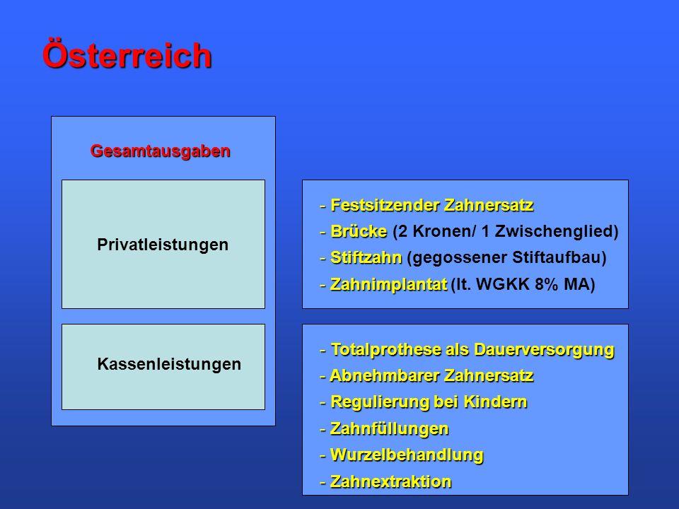 Privatleistungen Kassenleistungen Gesamtausgaben Österreich - Festsitzender Zahnersatz - Brücke - Brücke (2 Kronen/ 1 Zwischenglied) - Stiftzahn - Sti