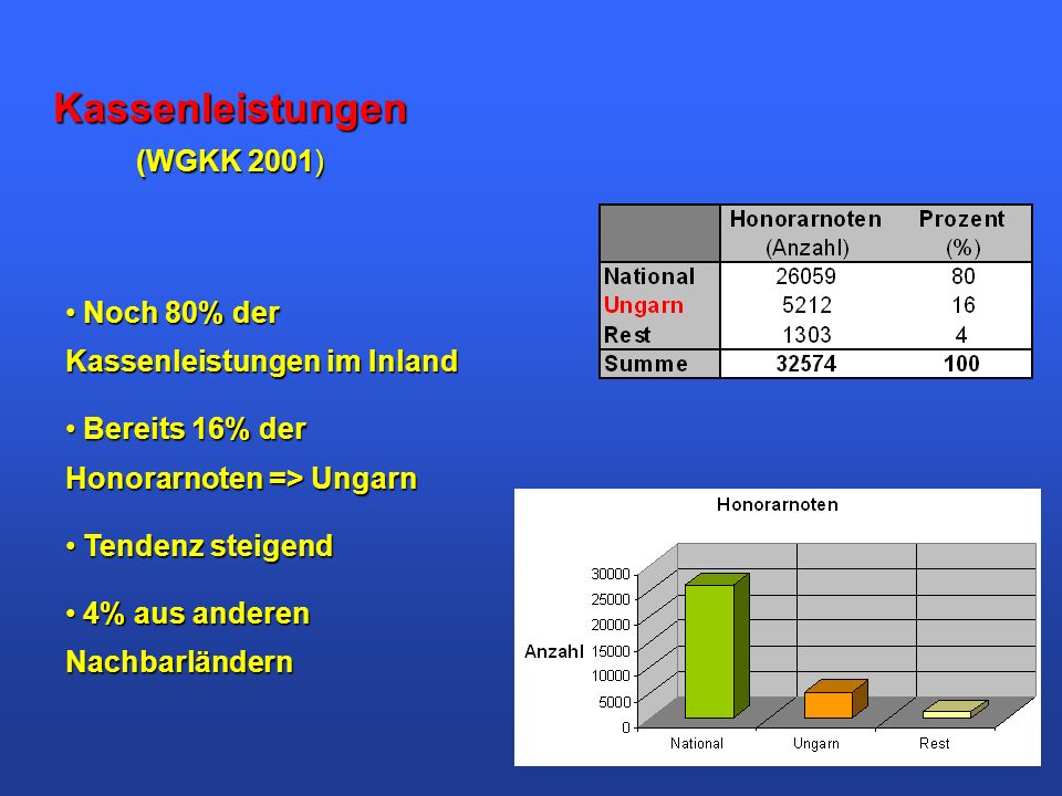 Kassenleistungen (WGKK 2001) Noch 80% der Kassenleistungen im Inland Noch 80% der Kassenleistungen im Inland Bereits 16% der Honorarnoten => Ungarn Be