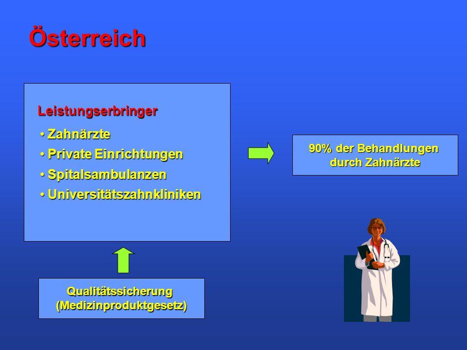 Österreich Leistungserbringer Zahnärzte Zahnärzte Private Einrichtungen Private Einrichtungen Spitalsambulanzen Spitalsambulanzen Universitätszahnklin