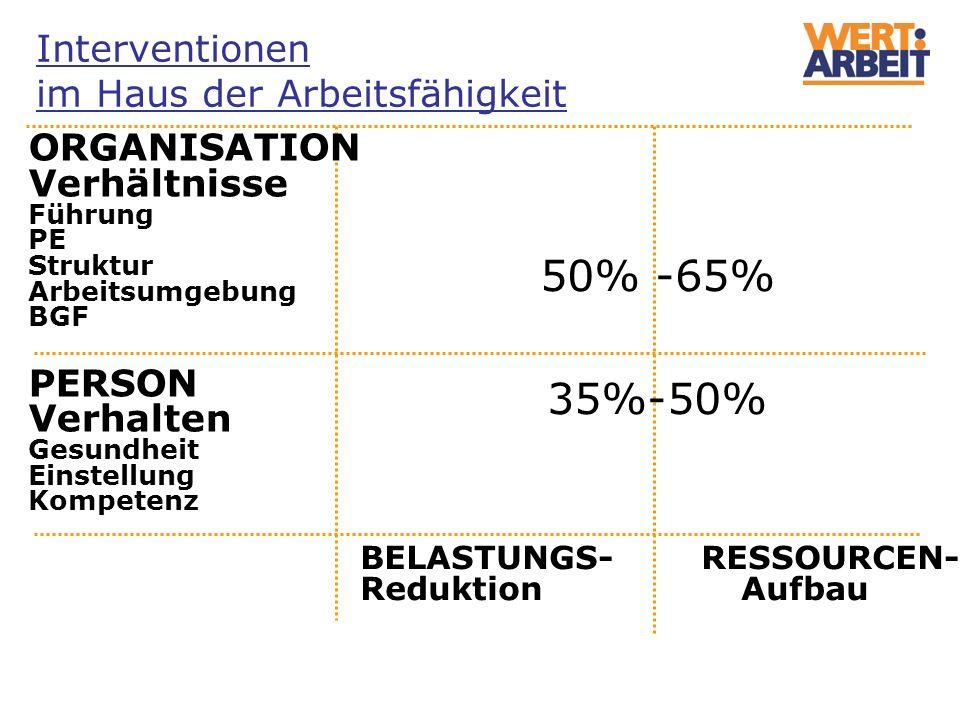 BELASTUNGS- RESSOURCEN- Reduktion Aufbau ORGANISATION Verhältnisse Führung PE Struktur Arbeitsumgebung BGF PERSON Verhalten Gesundheit Einstellung Kom