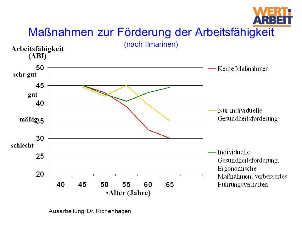 Maßnahmen zur Förderung der Arbeitsfähigkeit (nach Ilmarinen) Alter (Jahre) Arbeitsfähigkeit (ABI) sehr gut gut mäßig schlecht Ausarbeitung: Dr. Riche