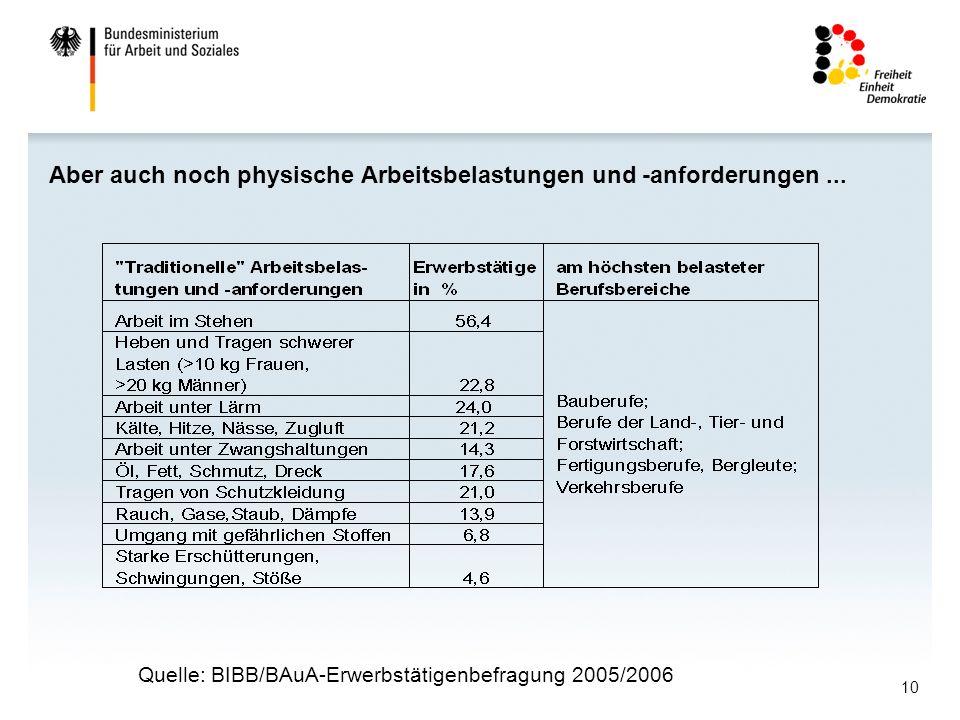 10 Aber auch noch physische Arbeitsbelastungen und -anforderungen... Quelle: BIBB/BAuA-Erwerbstätigenbefragung 2005/2006